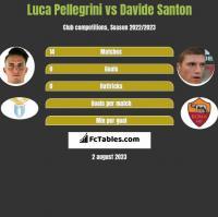 Luca Pellegrini vs Davide Santon h2h player stats