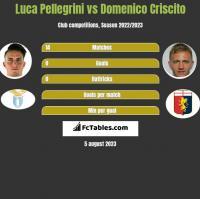 Luca Pellegrini vs Domenico Criscito h2h player stats