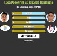 Luca Pellegrini vs Edoardo Goldaniga h2h player stats