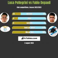 Luca Pellegrini vs Fabio Depaoli h2h player stats