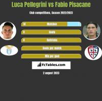 Luca Pellegrini vs Fabio Pisacane h2h player stats