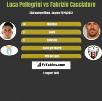 Luca Pellegrini vs Fabrizio Cacciatore h2h player stats