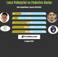 Luca Pellegrini vs Federico Barba h2h player stats