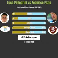 Luca Pellegrini vs Federico Fazio h2h player stats