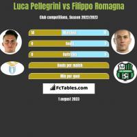 Luca Pellegrini vs Filippo Romagna h2h player stats