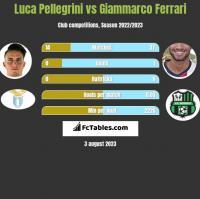 Luca Pellegrini vs Giammarco Ferrari h2h player stats