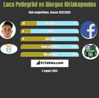 Luca Pellegrini vs Giorgos Kiriakopoulos h2h player stats