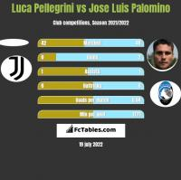 Luca Pellegrini vs Jose Luis Palomino h2h player stats