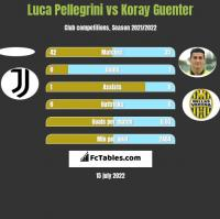 Luca Pellegrini vs Koray Guenter h2h player stats