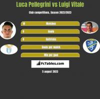Luca Pellegrini vs Luigi Vitale h2h player stats