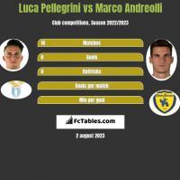 Luca Pellegrini vs Marco Andreolli h2h player stats