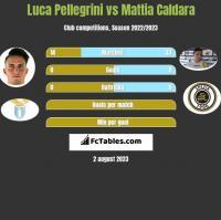 Luca Pellegrini vs Mattia Caldara h2h player stats