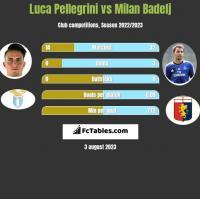 Luca Pellegrini vs Milan Badelj h2h player stats
