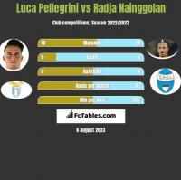 Luca Pellegrini vs Radja Nainggolan h2h player stats