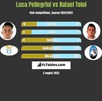 Luca Pellegrini vs Rafael Toloi h2h player stats