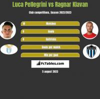 Luca Pellegrini vs Ragnar Klavan h2h player stats