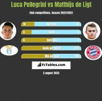 Luca Pellegrini vs Matthijs de Ligt h2h player stats