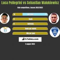 Luca Pellegrini vs Sebastian Walukiewicz h2h player stats