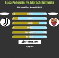 Luca Pellegrini vs Marash Kumbulla h2h player stats