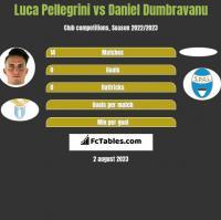 Luca Pellegrini vs Daniel Dumbravanu h2h player stats