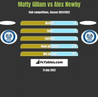 Matty Gillam vs Alex Newby h2h player stats
