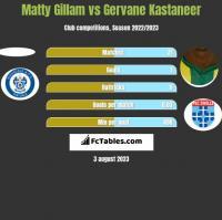 Matty Gillam vs Gervane Kastaneer h2h player stats