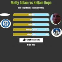 Matty Gillam vs Hallam Hope h2h player stats