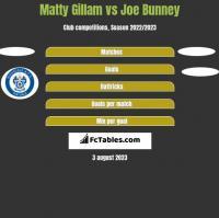 Matty Gillam vs Joe Bunney h2h player stats