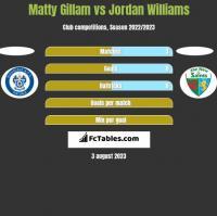 Matty Gillam vs Jordan Williams h2h player stats