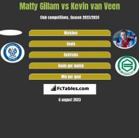 Matty Gillam vs Kevin van Veen h2h player stats