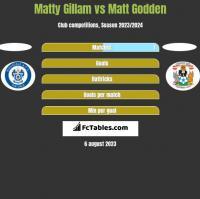 Matty Gillam vs Matt Godden h2h player stats