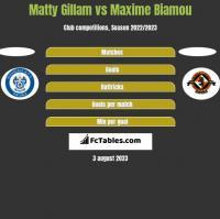 Matty Gillam vs Maxime Biamou h2h player stats