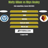 Matty Gillam vs Rhys Healey h2h player stats