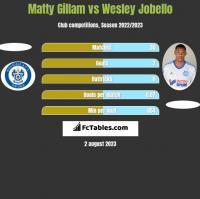 Matty Gillam vs Wesley Jobello h2h player stats