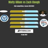 Matty Gillam vs Zach Clough h2h player stats