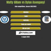 Matty Gillam vs Dylan Asonganyi h2h player stats