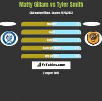 Matty Gillam vs Tyler Smith h2h player stats