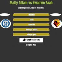 Matty Gillam vs Kwadwo Baah h2h player stats