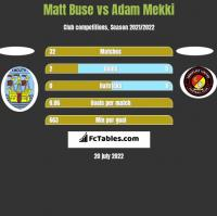 Matt Buse vs Adam Mekki h2h player stats