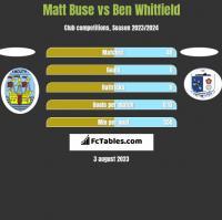 Matt Buse vs Ben Whitfield h2h player stats