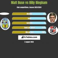 Matt Buse vs Billy Bingham h2h player stats