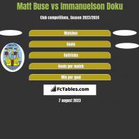 Matt Buse vs Immanuelson Doku h2h player stats