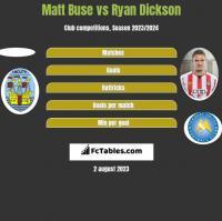 Matt Buse vs Ryan Dickson h2h player stats