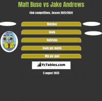 Matt Buse vs Jake Andrews h2h player stats