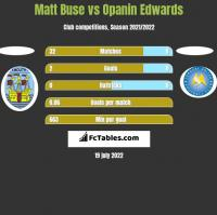 Matt Buse vs Opanin Edwards h2h player stats