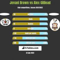 Jevani Brown vs Alex Gilliead h2h player stats
