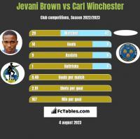 Jevani Brown vs Carl Winchester h2h player stats