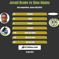 Jevani Brown vs Ebou Adams h2h player stats