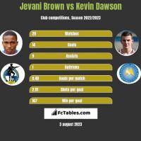 Jevani Brown vs Kevin Dawson h2h player stats