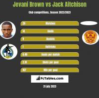 Jevani Brown vs Jack Aitchison h2h player stats